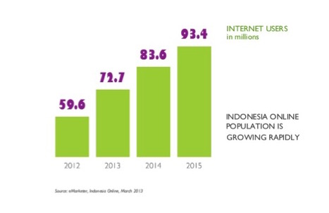 Indonesia-Internet-User