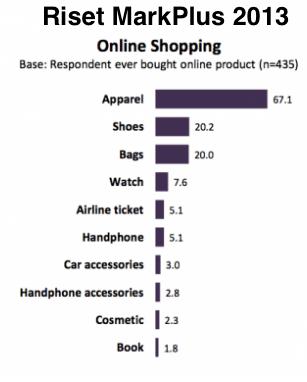 riset-markplus-2013-online-shopping